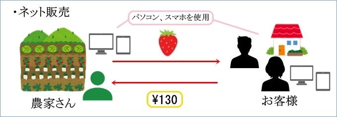 ネット販売の図