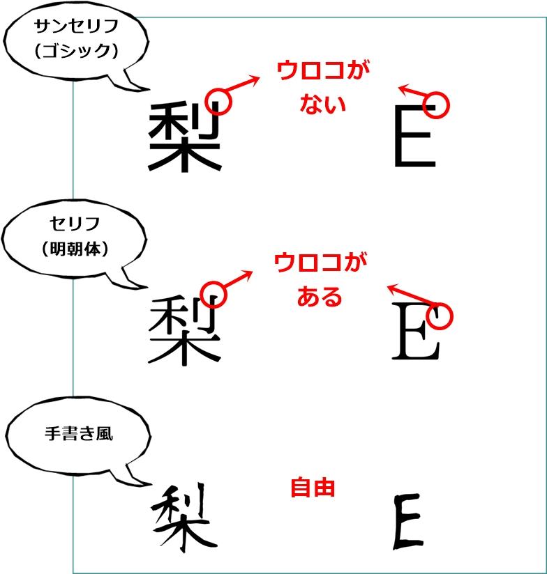 フォント対応表