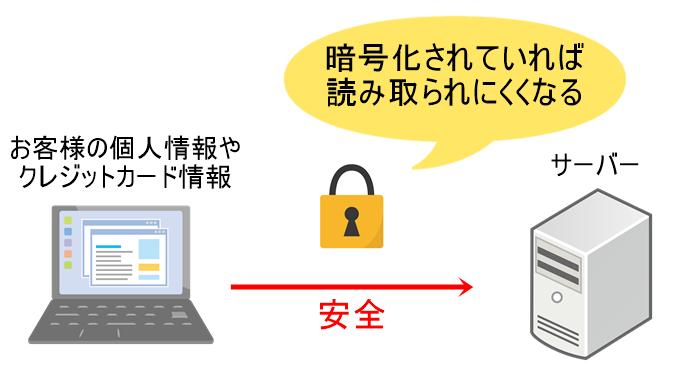 暗号化すると安全になる